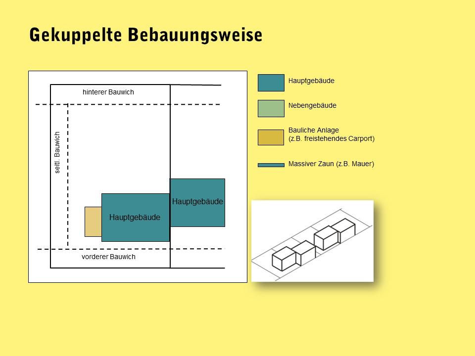 Grafik gekuppelte Bebauungsweise in NÖ