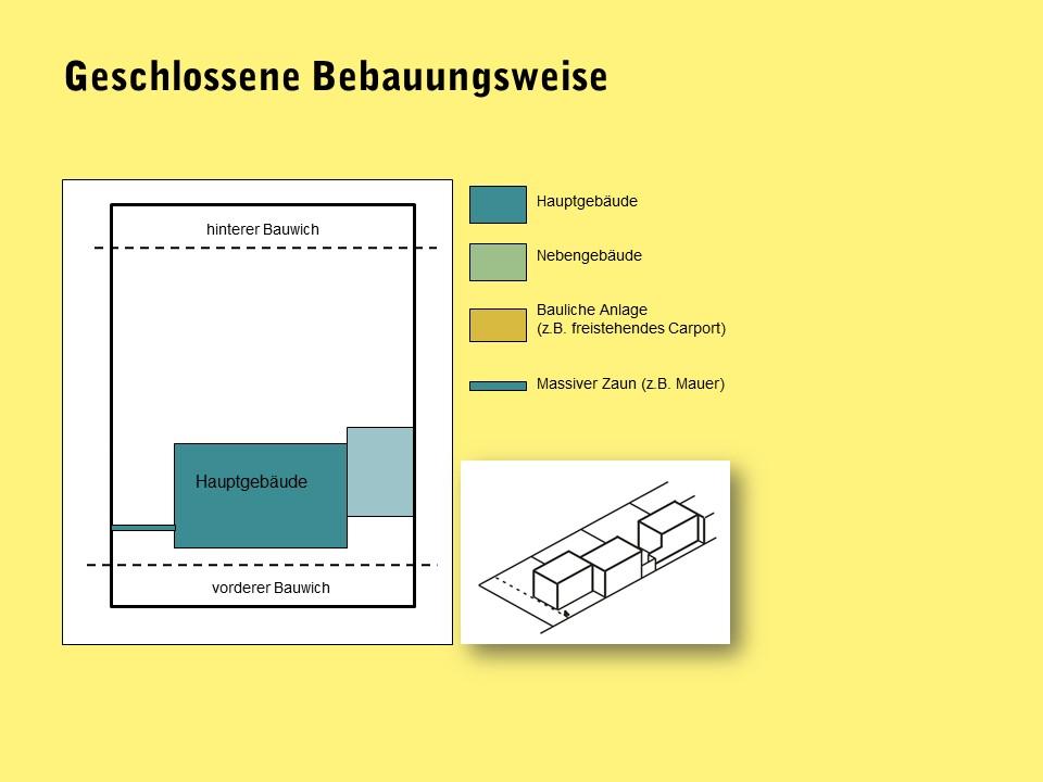 Grafik geschlossene Bebauungsweise in NÖ