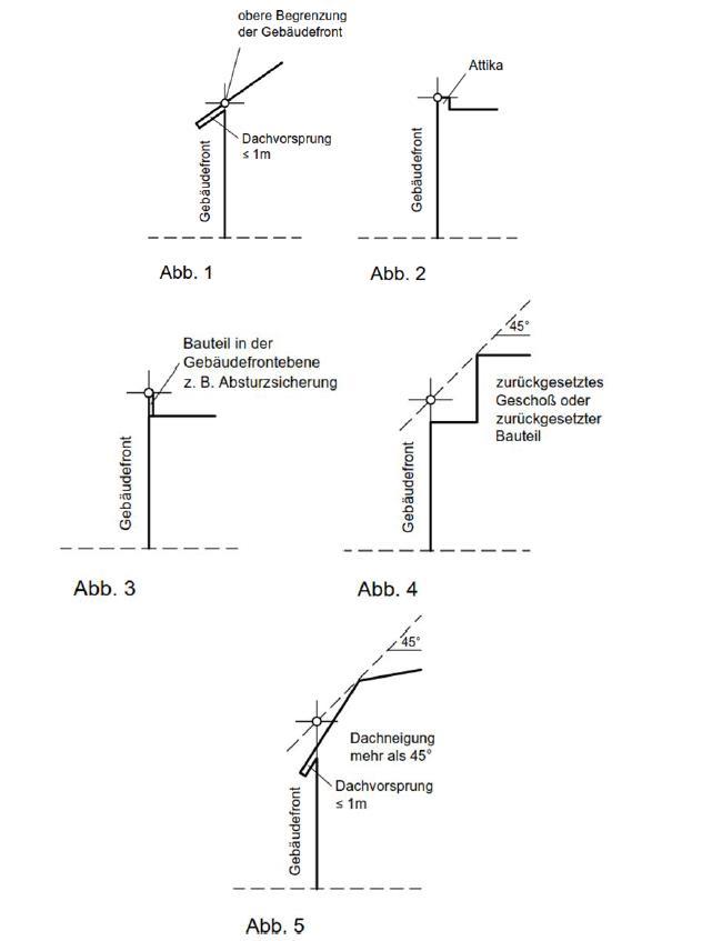 Abbildungen zur Ermittlung der Gebäudehöhe