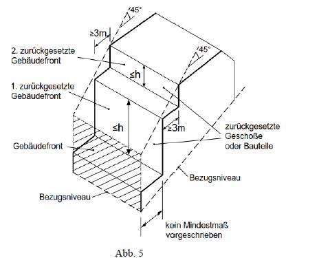 Grafik zur Ermittlung der Gebäudehöhe in Hanglagen